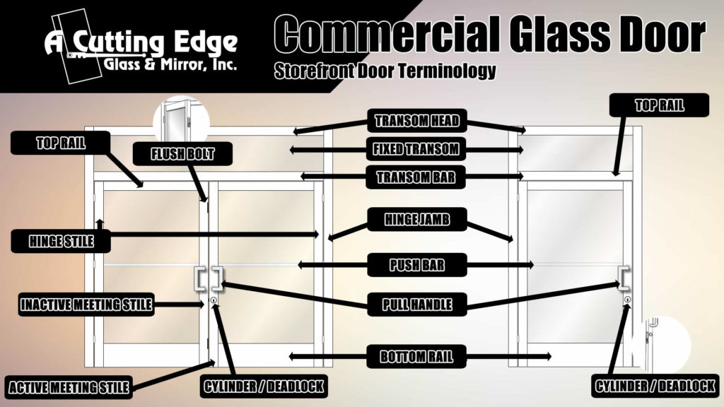Commercial Glass Storefront Door Terminology Info Graphic