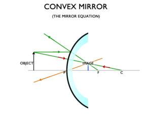 The Convex Mirror Equation - A Cutting Edge Glass & Mirror
